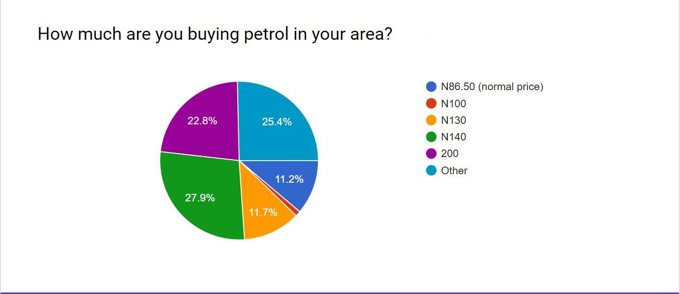 Fuel polls